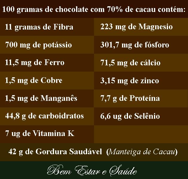 motivos-para-comer-chocolate-Chocolate-propriedades